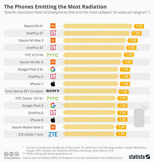 Cellulari che emettono più radiazioni