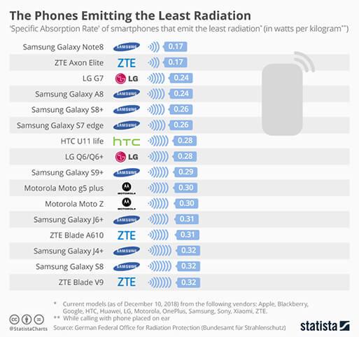 Cellulari che emettono meno radiazioni