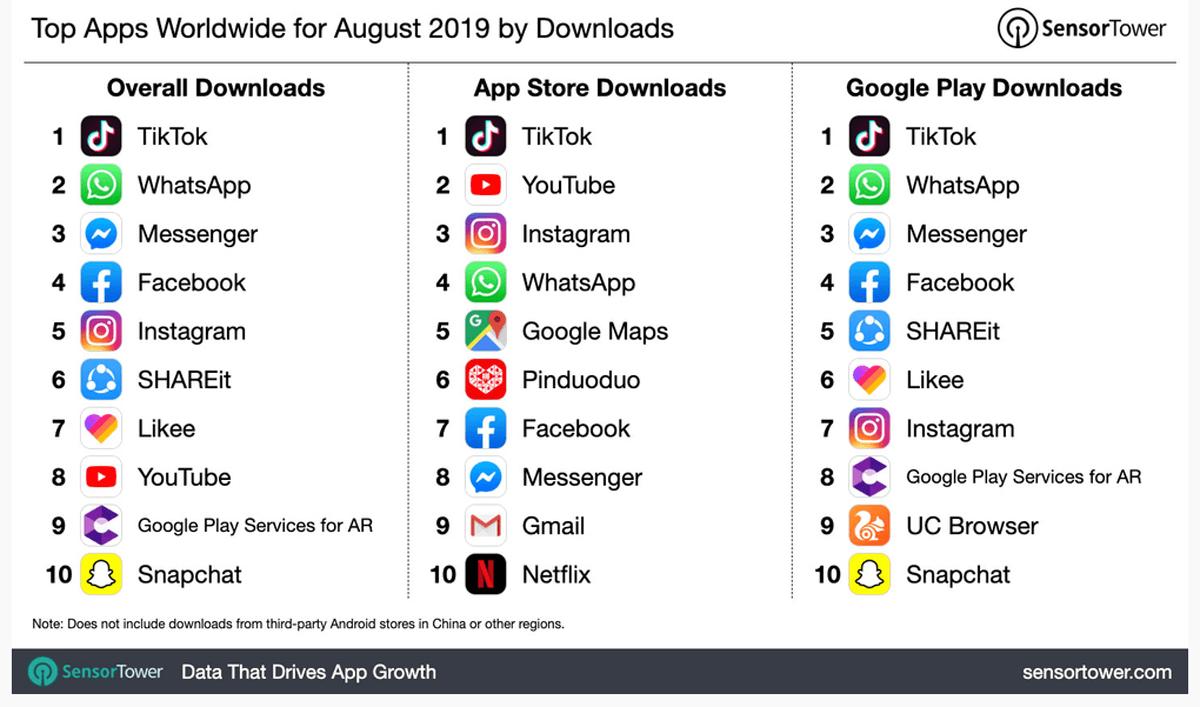Classifica delle app più scaricate al mondo ad agosto