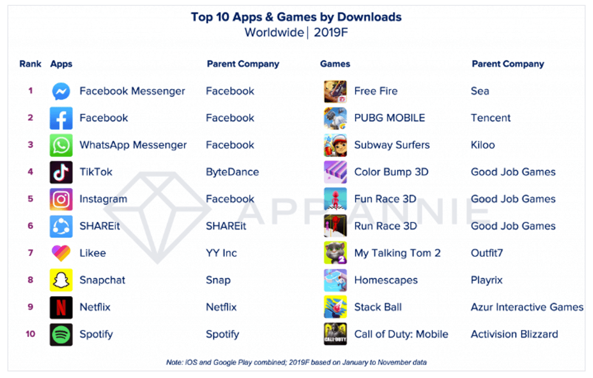 App più scaricate del 2019