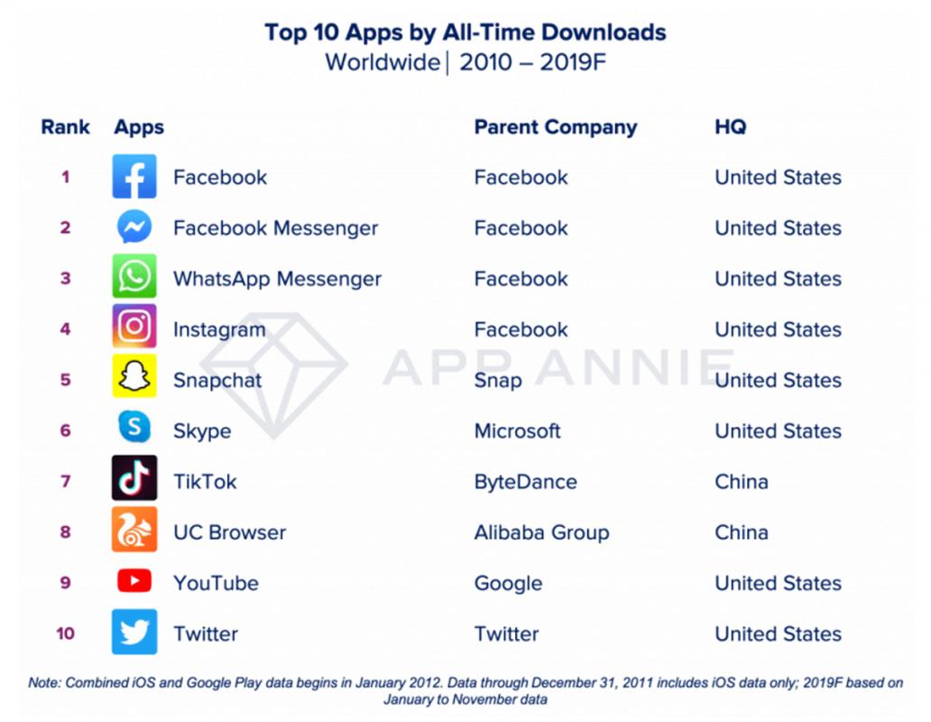 App più scaricate del decennio 2010-2019